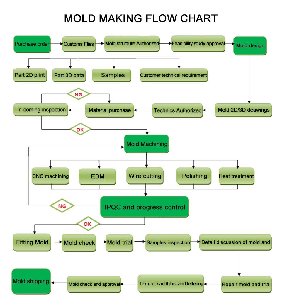 Spark Mould Technology project flow chart