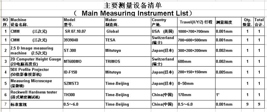 measuring instrument list