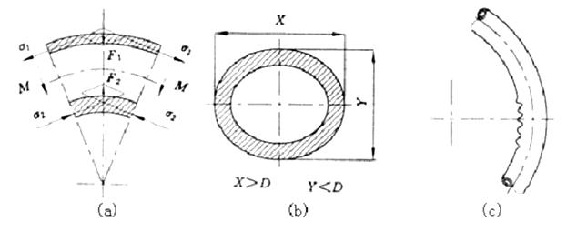 cold bending process analysis