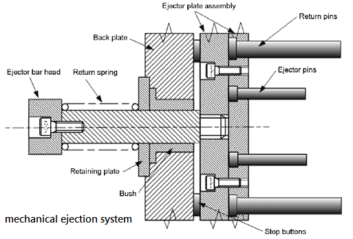 mechanical ejection system