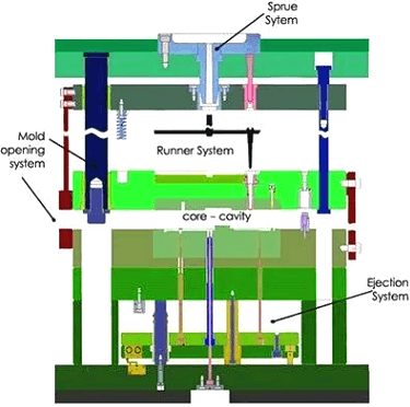 mold-ejection system